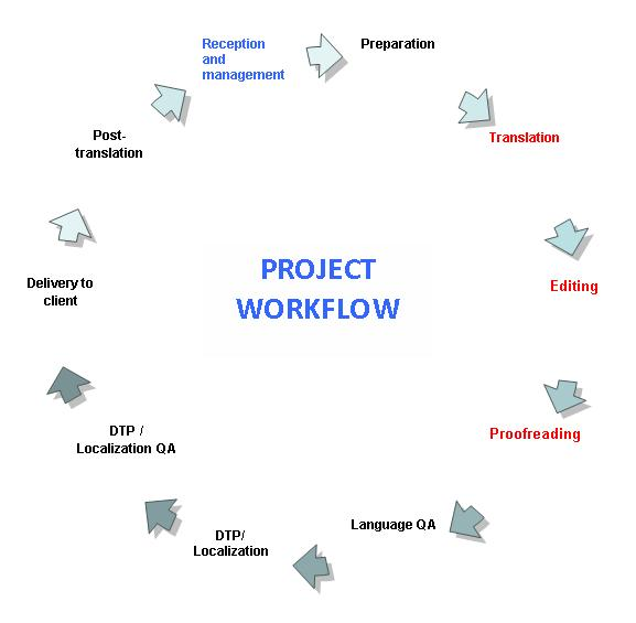 project workflow document 28 images document management workflow free document management. Black Bedroom Furniture Sets. Home Design Ideas